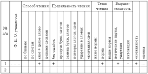 Анализ техники чтения в 3 классе