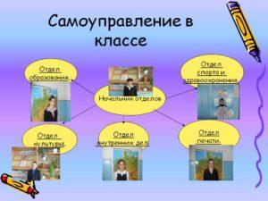 Исследовательская работа Самоуправление в классе