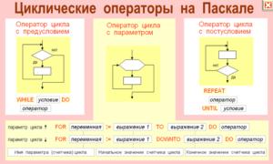 Анализ урока информатики Основные базовые алгоритмические конструкции (цикл с условием) и их реализация на языке программирования Pascal