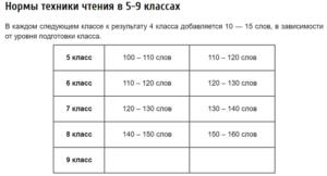 Тексты для проверки техники чтения (5-7 классы)