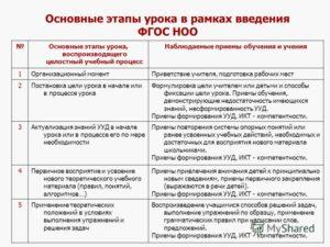 Примерная структура уроков ФГОС НОО
