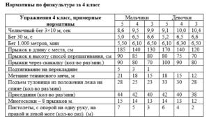 Учебные нормативы по физкультуре 1 - 4 классы