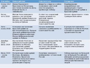 Таблица. Гражданская война. 1918-1920 Гг