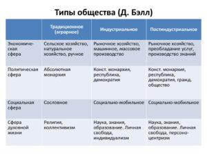 Обществознание 8 класс Типы общества сравнительная характеристика (таблица)