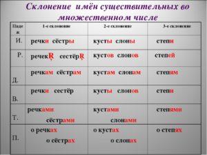 Склонение имен существительных во множественном числе