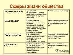 Тест по теме Сферы жизни общества. Типы обществ (8 класс)