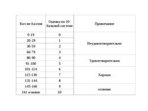 10-ти бальная система оценки