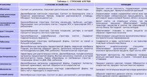 Таблица по биологии на тему: Строение и функции органоидов. 9 класс.