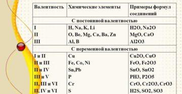 Урок химии Валентность химических элементов (8 класс)