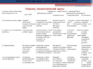 Технологическая карта урока литературы по ФГОС ООО