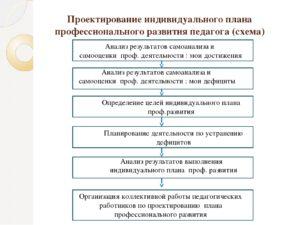 Индивидуальный план профессионального развития воспитателя
