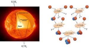 Общие сведения о Солнце, его источники энергии и внутреннее строение.(11 класс)