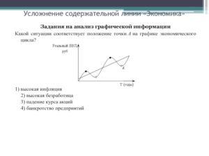 ЕГЭ по обществознанию: задание 28 по темам содержательной линии Экономика