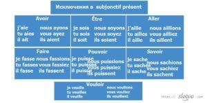 Тест по французскому языку Subjonctif present