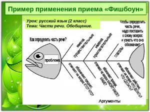Урок русского языка с использованием технологии развития критического мышления - метод Фишбоун (Д.Баланка)