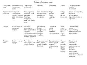 Таблица по окружающему миру на тему Природные зоны (4 класс)