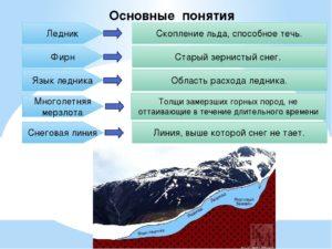 Конспект урока 6 класс. Озера. Ледники. Многолетняя мерзлота.