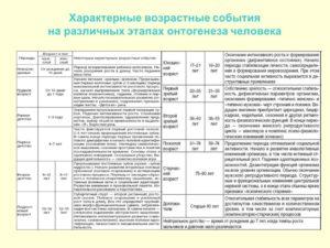 План-конспект урока по биологии Возрастные периоды онтогенеза (9 класс)
