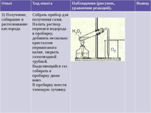 Получение, собирание и распознавание газов.