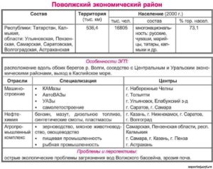 Таблица по географии Сравнительная характеристика экономических районов Центральной России (9 класс)