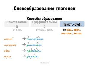 Открытый урок по русскому языку в 6 классе Словообразование глаголов
