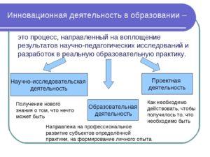 Роль инноваций в образовательной сфере. Исследовательская работа по дисциплине экономика образования.