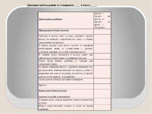 Дневник педагогических наблюдений за учащимся с ЗПР