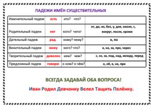 Памятка Падежи. Работа по теме Склонение имён существительных по учебнику А. В. Поляковой