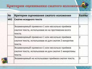 Рекомендации по проверке сочинений и изложений ОГЭ