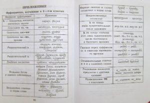 Таблица орфограмм начального курса русского языка.