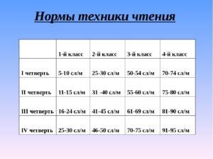 Требование к технике чтения по ФГОСам (3 класс).