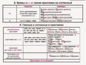 Таблица Правописание приставок.Для подготовки обучающихся к выполнению задания 9 на ЕГЭ по русскому языку.