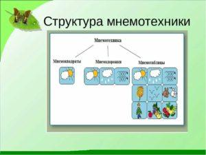 КОНСПЕКТ ООД для детей средней группы с использованием мнемотехники речевое развитие (коммуникация)