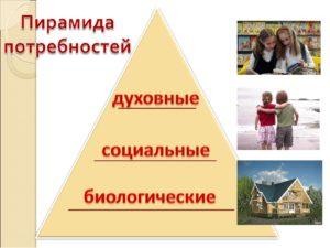 Урок по обществознанию на тему Потребности человека (6 класс) ФГОС