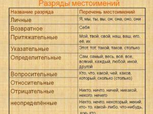 Разряды местоимений в таблице