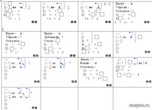 Схемы оформления задач по математике за 3 класс