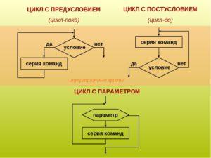 Циклические алгоритмы. Циклы с предусловием и постусловием.