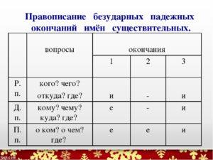 Карточки по русскому языку по теме Правописание безударных падежных окончаний существительных (3-4 класс)