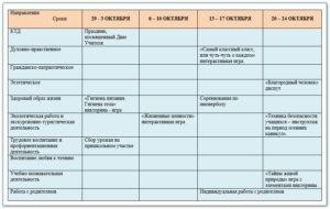 План работы классного руководителя с родителями учащихся 8 класса на 2013/2014 учебный год