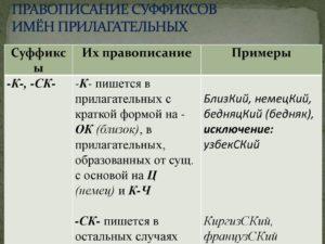 Правописание суффиксов -ик-, -ек-, -ок-