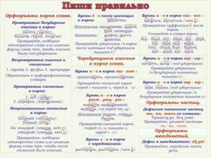 Памятка по русскому языку по теме Орфограммы (1-4 классы)