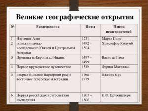 Конспект урока по географии Открытия русских путешественников(5 класс)