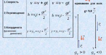 Урок физика 9 класс Свободное падение